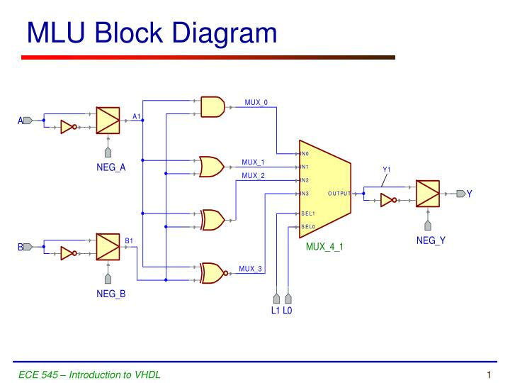 mlu block diagram n.