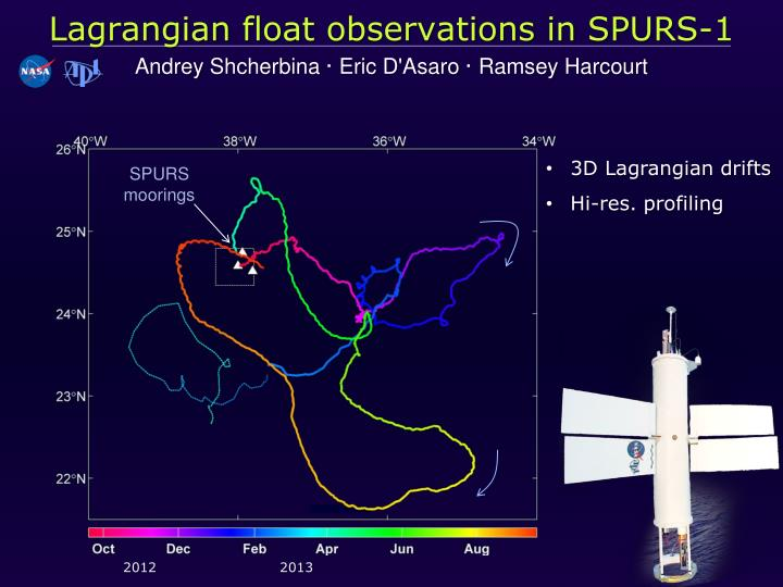 lagrangian float observations in spurs 1 n.
