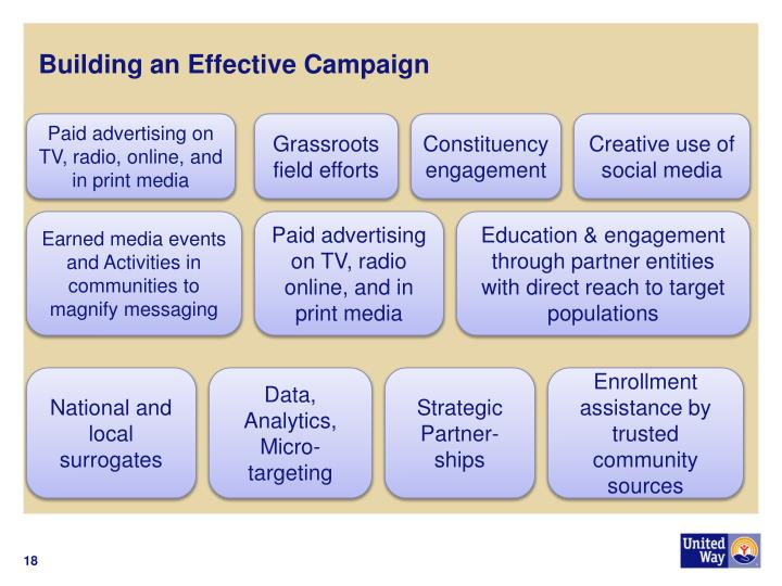 Building an Effective Campaign