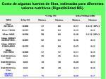 costo de algunas fuentes de fibra estimadas para diferentes valores nutritivos digestibilidad ms