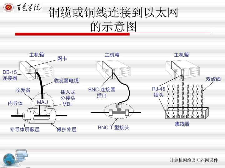 铜缆或铜线连接到以太网