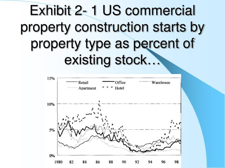 Exhibit 2- 1 US commercial property construction starts by property type as percent of existing stock…