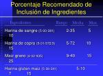 porcentaje recomendado de inclusi n de ingredientes