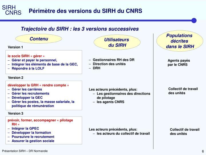 Périmètre des versions du SIRH du CNRS