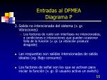 entradas al dfmea diagrama p4