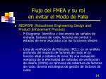 flujo del fmea y su rol en evitar el modo de falla3