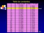 tabla de constantes