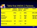 tabla final anova 2 factores1