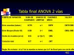 tabla final anova 2 v as