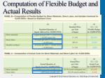 computation of flexible budget and actual results