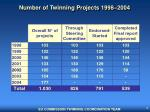 number of twinning projects 1998 2004