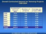 overall contracted amount for twinning projects 1998 2004