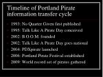 timeline of portland pirate information transfer cycle