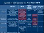 espectro de las infecciones por virus jc en el snc
