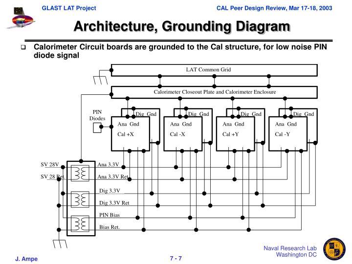 Architecture, Grounding Diagram