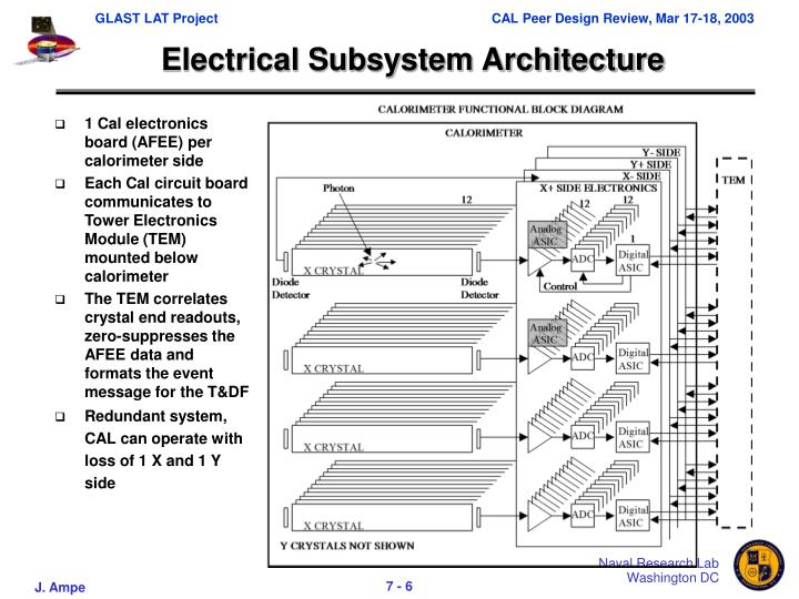 Electrical Subsystem Architecture