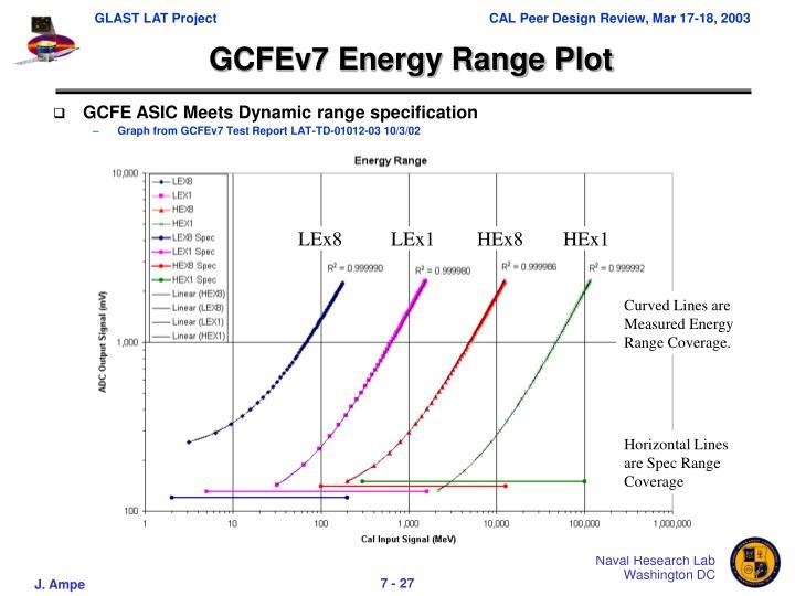 GCFEv7 Energy Range Plot