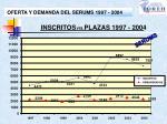 oferta y demanda del serums 1997 2004