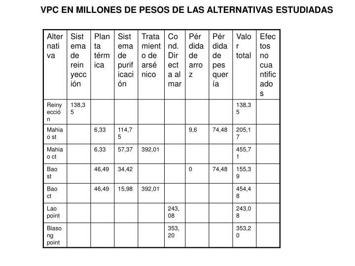 VPC EN MILLONES DE PESOS DE LAS ALTERNATIVAS ESTUDIADAS