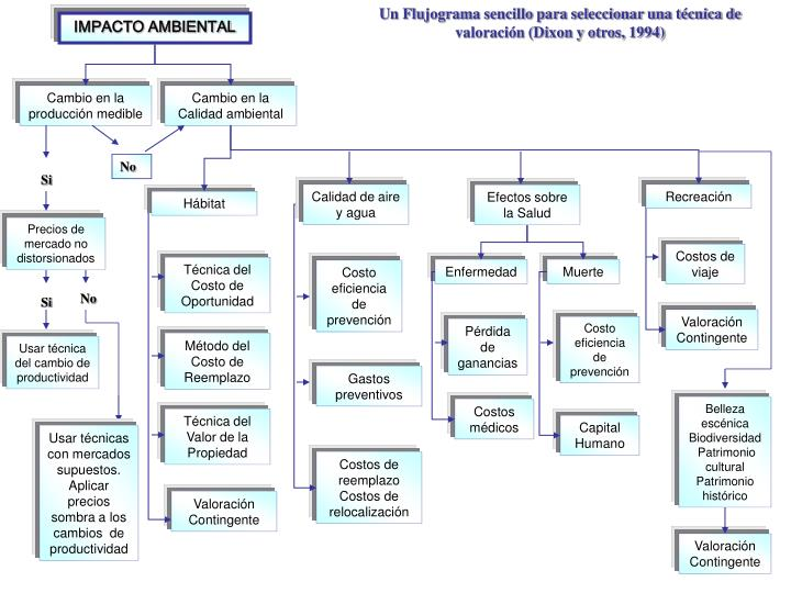 Un Flujograma sencillo para seleccionar una técnica de valoración (Dixon y otros, 1994)
