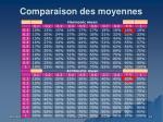comparaison des moyennes