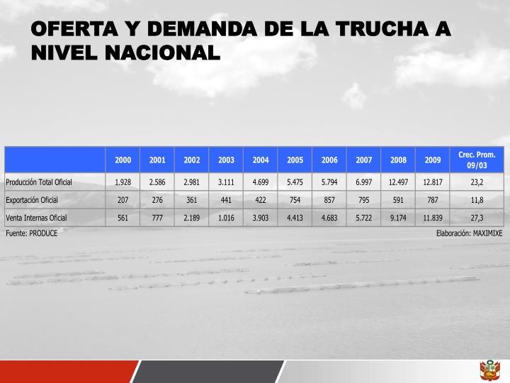 OFERTA Y DEMANDA DE LA TRUCHA A NIVEL NACIONAL