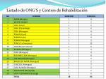 listado de ong s y centros de rehabilitaci n