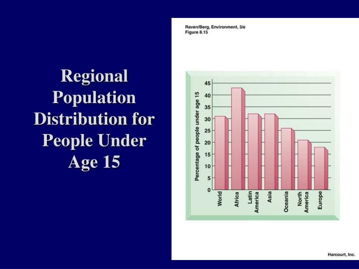 Regional Population Distribution for People Under Age 15