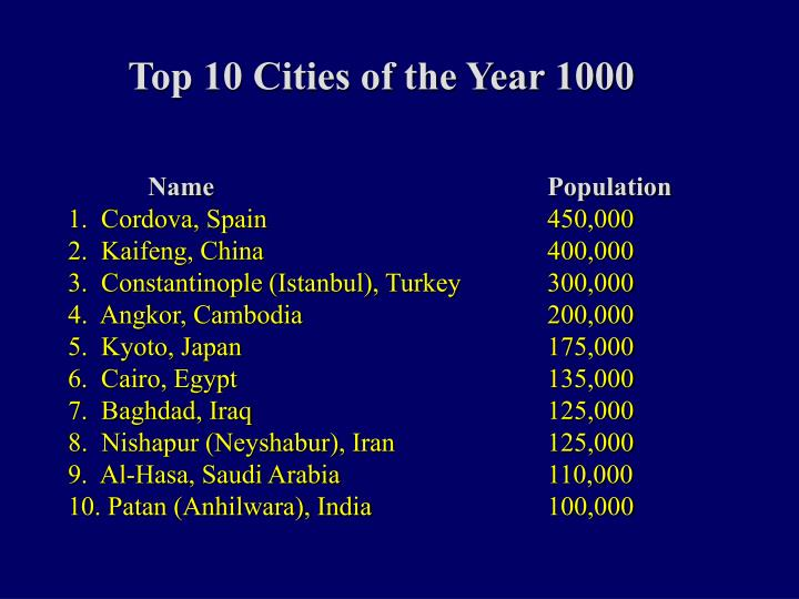 Top 10 Cities of the Year 1000