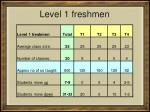 level 1 freshmen