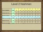 level 2 freshmen