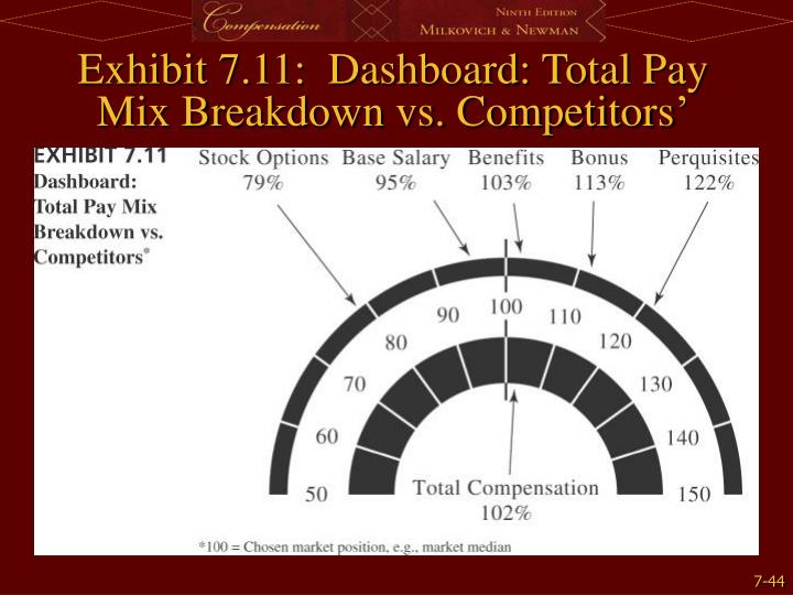 Exhibit 7.11:  Dashboard: Total Pay