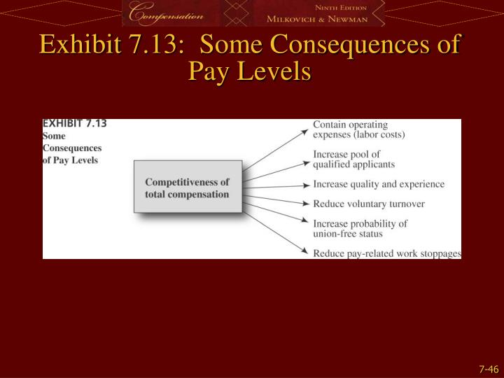 Exhibit 7.13:  Some Consequences of Pay Levels