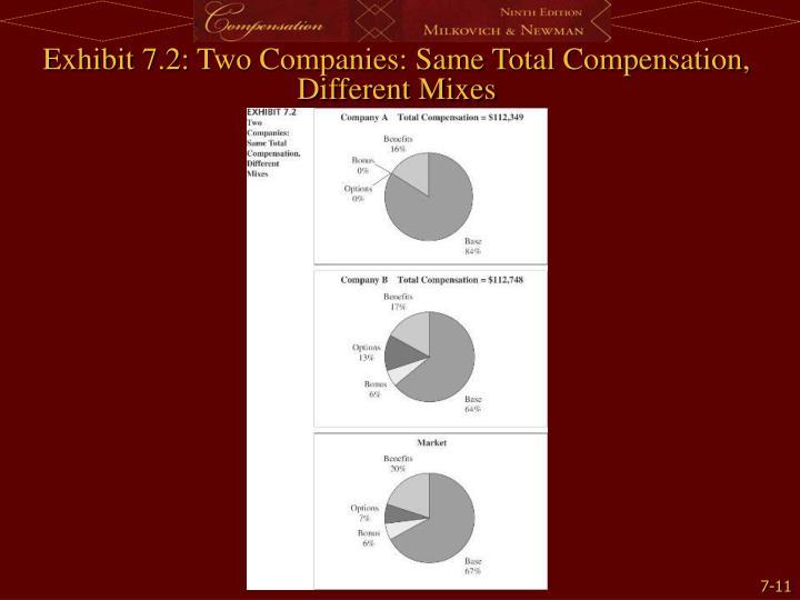 Exhibit 7.2: Two Companies: Same Total Compensation, Different Mixes