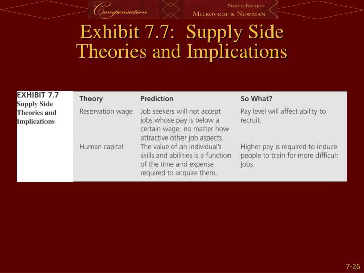 Exhibit 7.7:  Supply Side