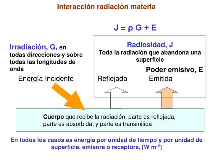 Interacción radiación materia