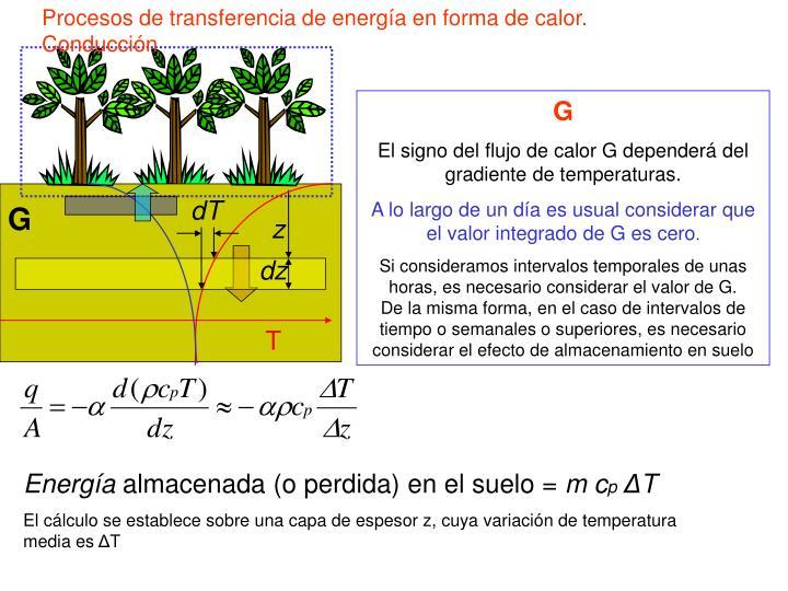 Procesos de transferencia de energía en forma de calor. Conducción