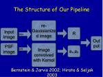 the structure of our pipeline