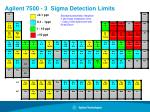 agilent 7500 3 sigma detection limits