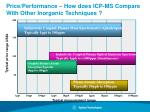 price performance how does icp ms compare with other inorganic techniques