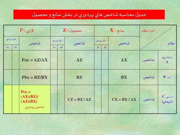 جدول محاسبه شاخص هاي بهره وري در بخش منابع و محصول