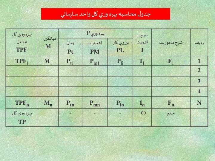 جدول محاسبه بهره وري كل واحد سازماني