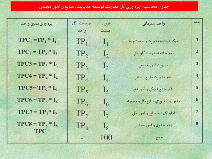 جدول محاسبه بهره وري كل معاونت توسعه مديريت، منابع و امور مجلس