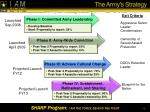 the army s strategy