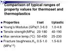 comparison of typical ranges of property values for thermoset and thermoplastics