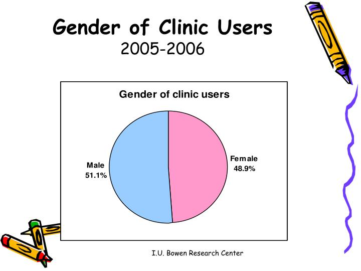 Gender of Clinic Users