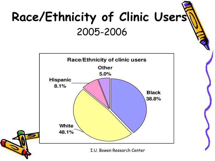 Race/Ethnicity of Clinic Users