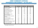 army community service awareness and benefit active duty