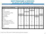 mwr programs services sources of information