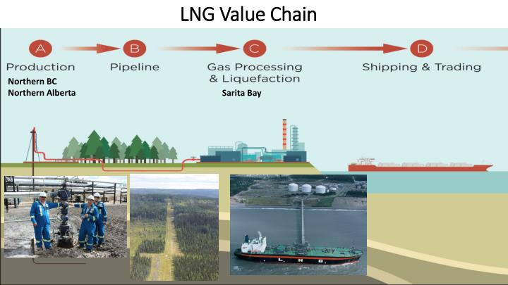 lng value chain n.